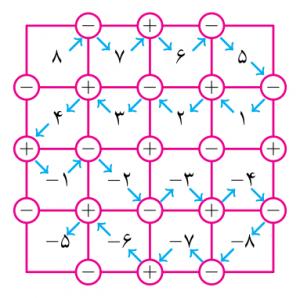 جدول پاسخ 8-5